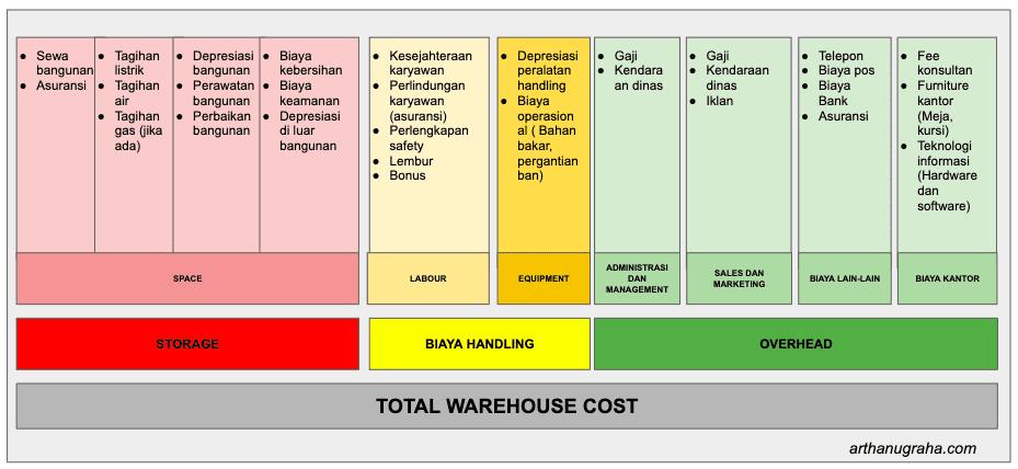 Biaya Pengelolaan Gudang
