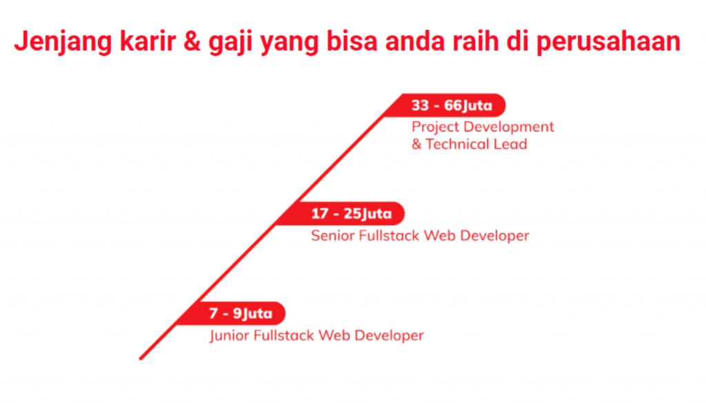 Jenjang Karir Dan Gaji Full Stack Web Developer